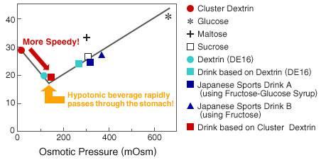 (Czas opróżniania żołądka) różnych węglowodanów> (Pobór 300 ml 10% roztworu węglowodanów