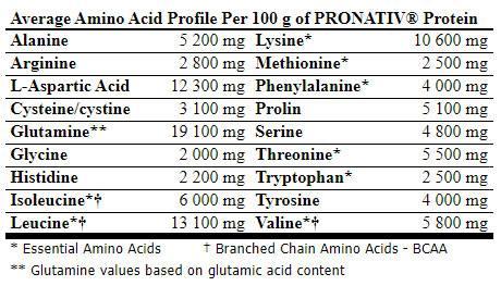 profil-aminokwasowy-zeropro-amix