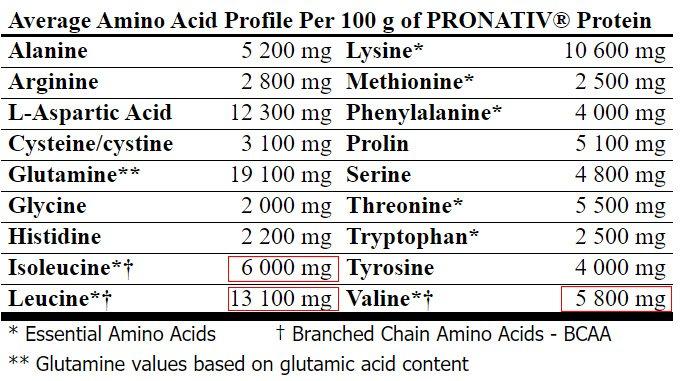 aminoacids amix zero pro