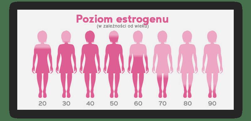 poziom estrogenu u kobiet