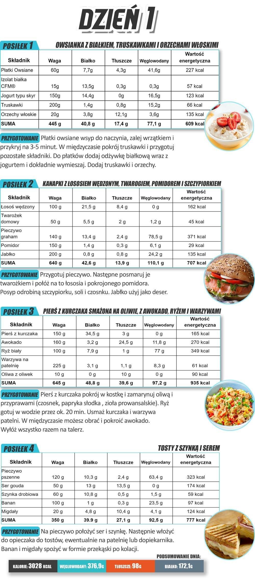 Plan alimentar de calorii (John Jewett) | Romanian Aesthetics