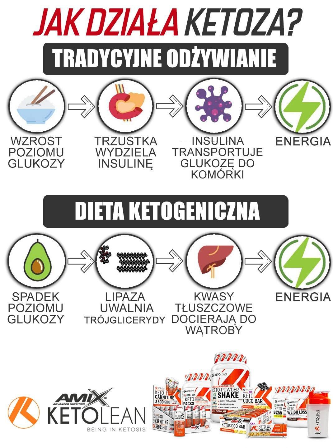 jak-działa-ketoza