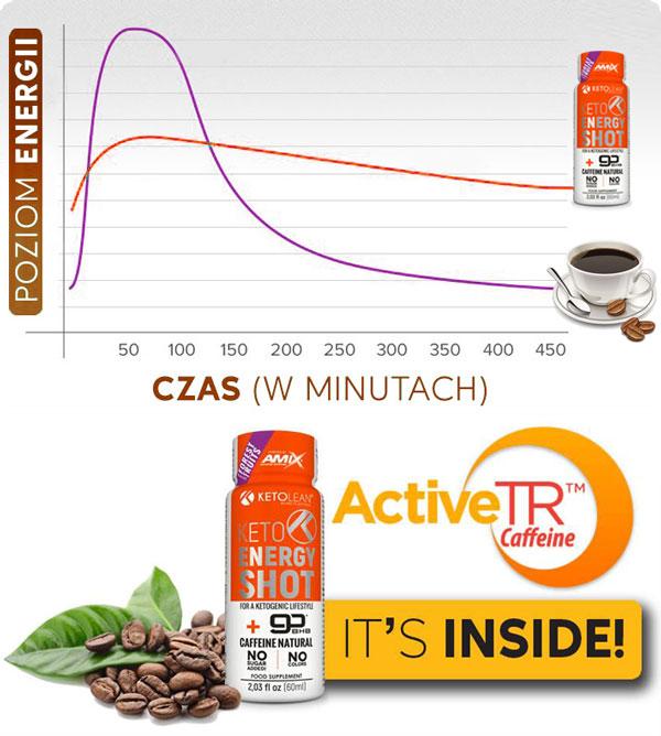 kofeina-ActiveTR