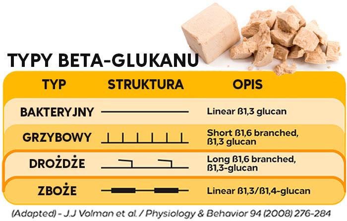 typy beta-glukanu