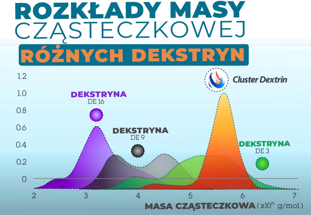 rozkład masy częsteczkowej różnych dekstryn